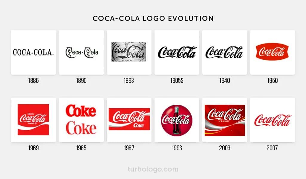 Entwicklung und Geschichte des Coca-Cola-Logos