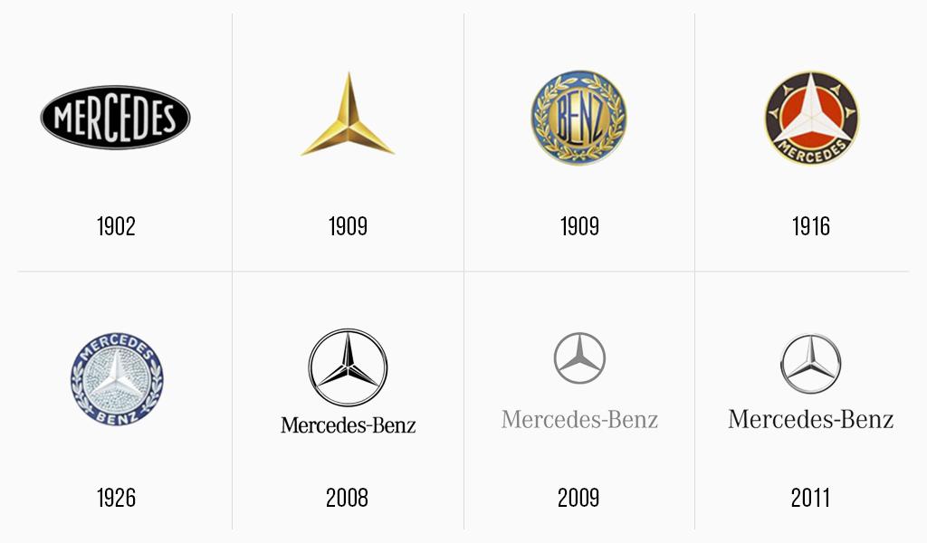 Mercedes Benz Logo Geschichte