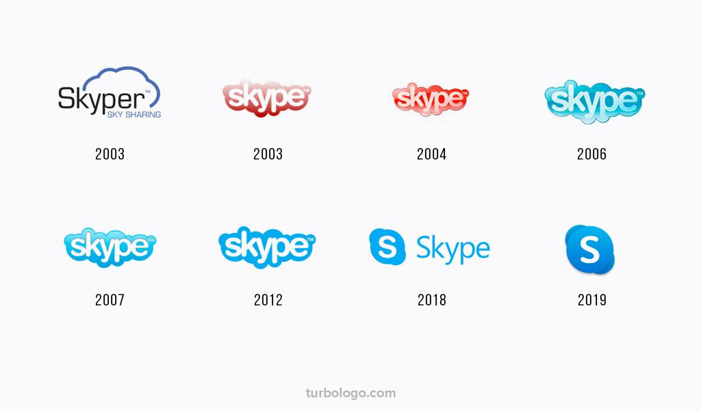 Histoire et évolution du logo Skype